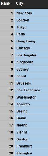 GCI top 20